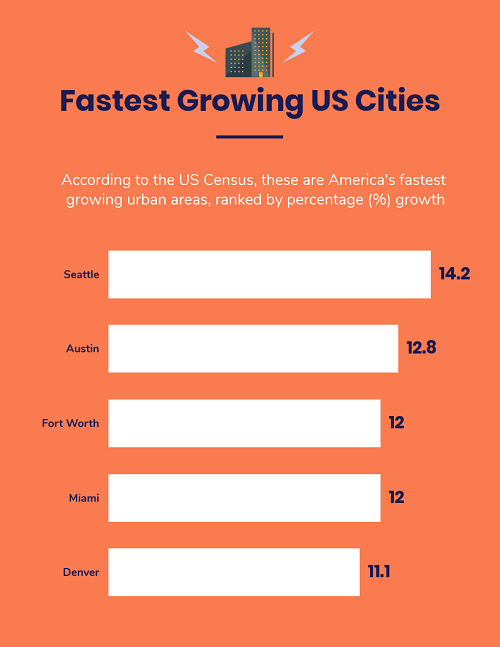 fastest growing us cities